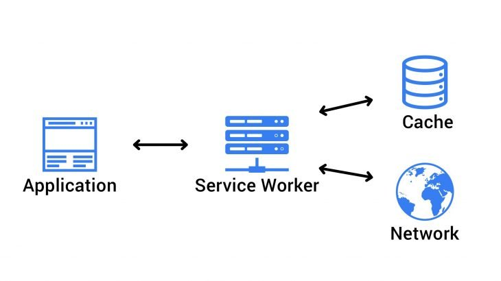 service-worker-progressive-web-application