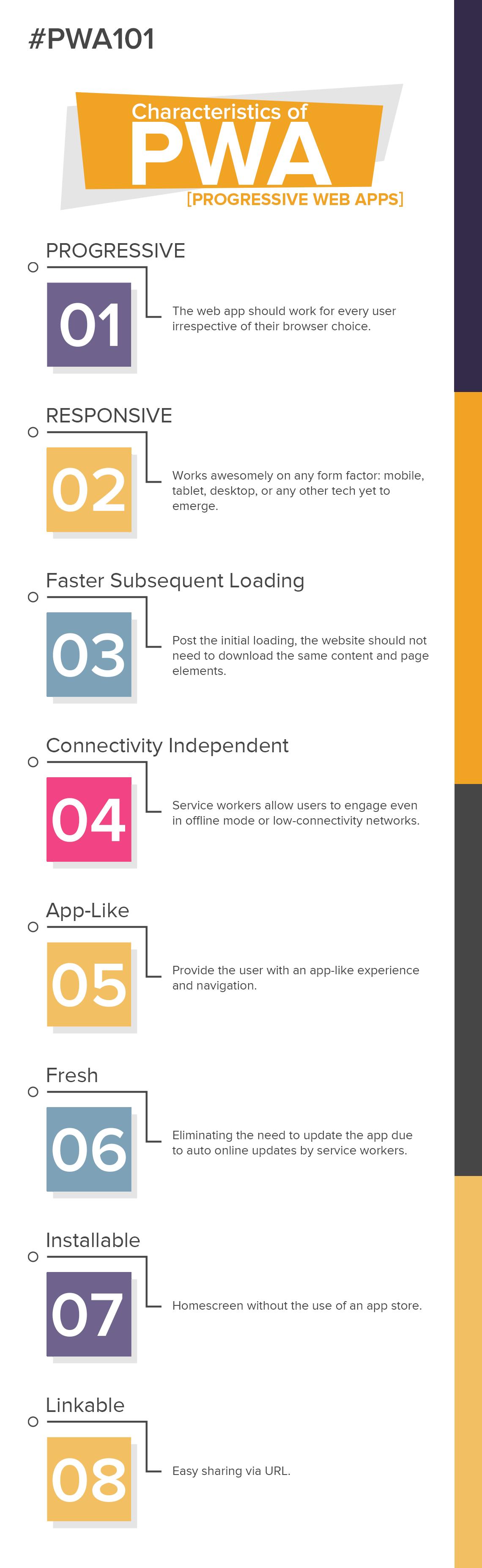 Progressive web app - PWA Characteristics