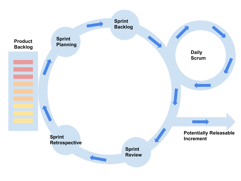 Scrum-and-sprint-image-Breaking Down Scrum -Blog-Sarvika-Technologies