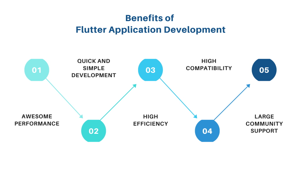 Benefits of Flutter App Development