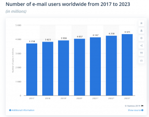 Stats of expected number of emails exchange by 2023 - Statista