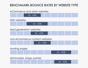 Benchmark bounce rate by website type