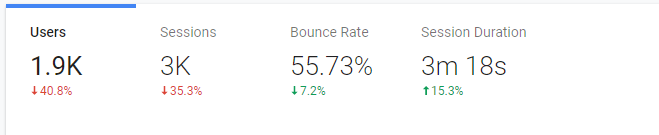 bounce rate stats