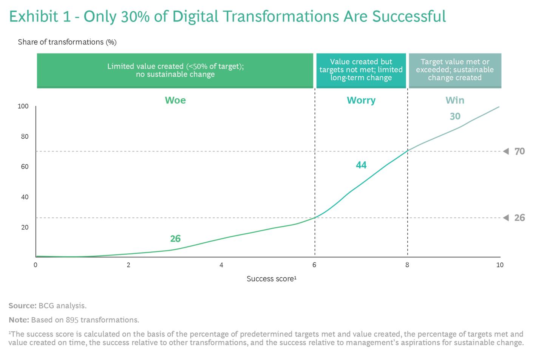 BCG Digital Transformation
